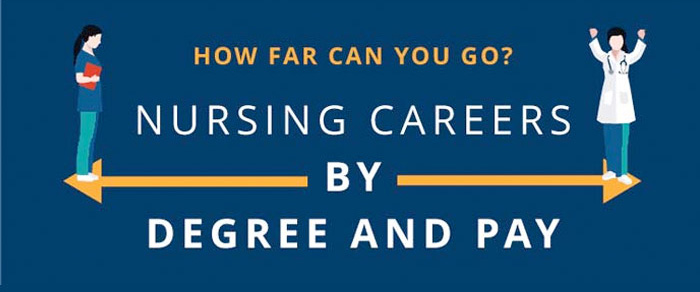 Infographic: How Far Can You Go with Your Nursing Degree?